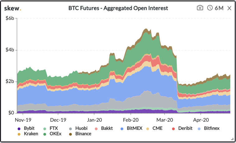 Crypto Rally Continues - BTC Futures