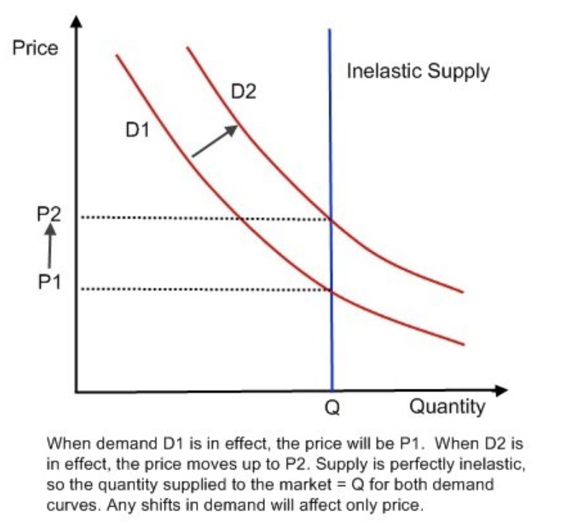 There Ain't Enough Bitcoin (BTC) To Satisfy Demand - Shift In Demand