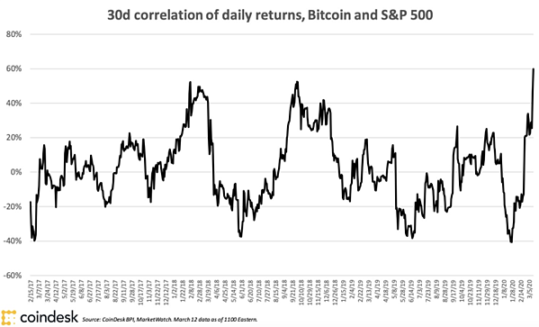 Impact on Bitcoin Digital Assets And S&P 500