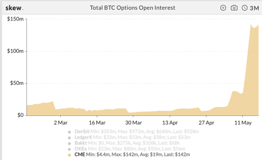 Total BTC Options Open Interest