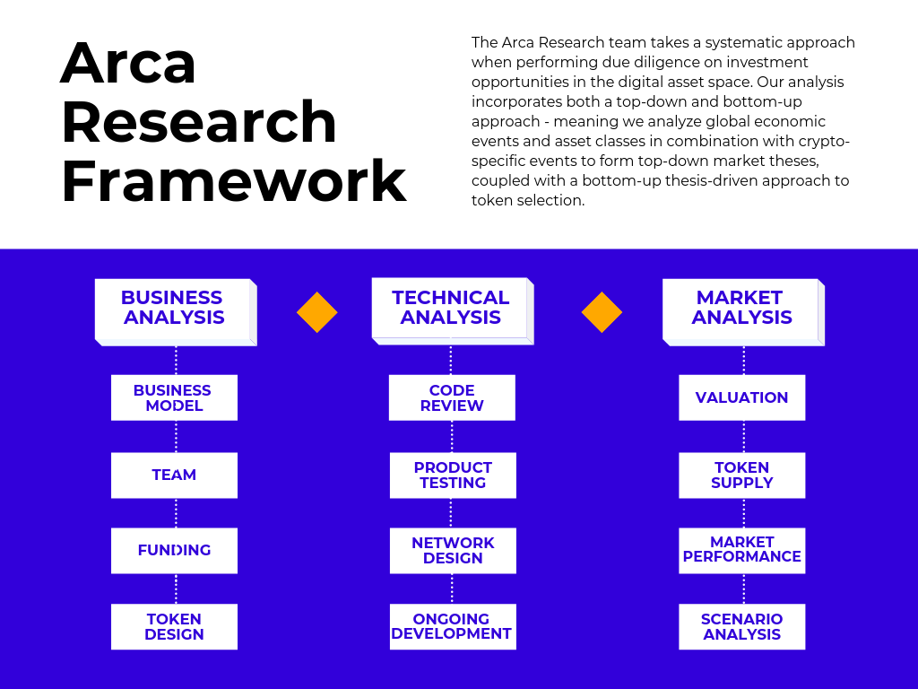 Arca Research Framework Analysis On Digital Assets