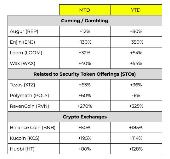 Sector-Based Tokens