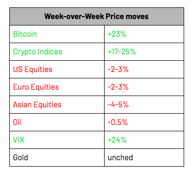 Week Over Week Price Movement for Crypto, Equities and Commodities