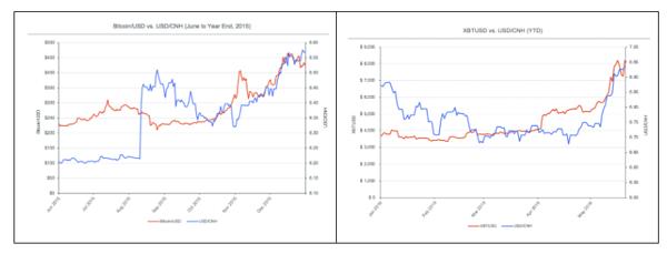 Bitcoin following the Yuan devaluation