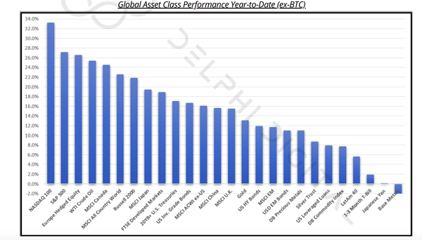 The Four Buckets of the Digital Assets Market YTD Performance