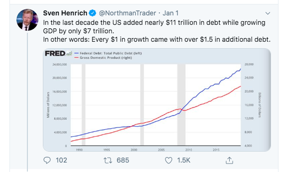 Growth Caused Addition Debt