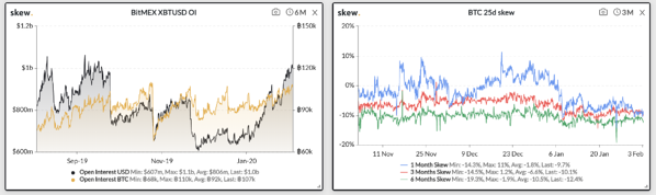 Digital Assets - Open Interest is Rising and Put Skew is Negative
