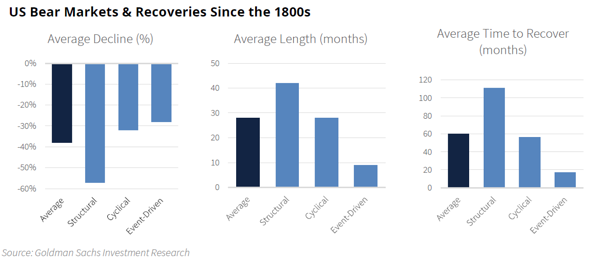 US Bear Markets & Recoveries In 1800s