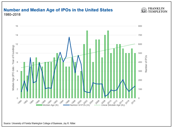 Number And Median Age Of IPOs In The United States