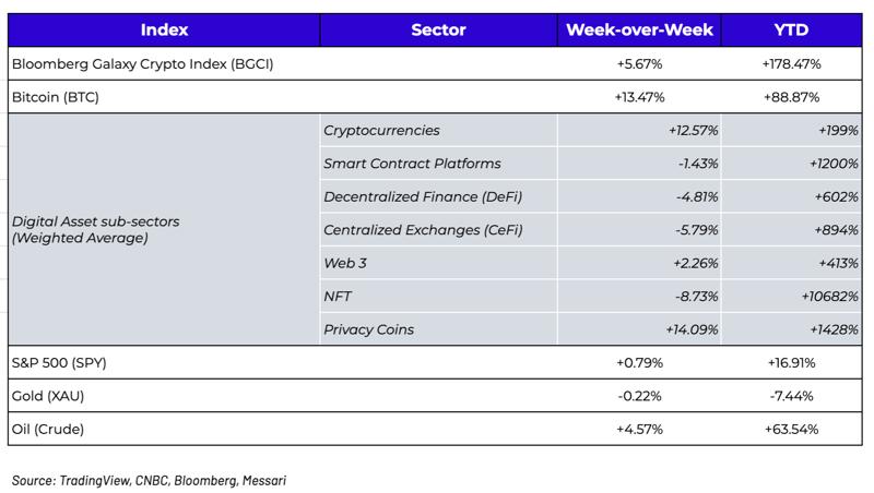 week over week digital asset price changes week of Oct11