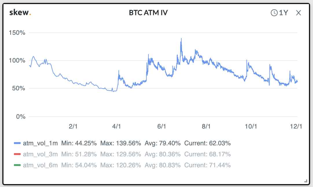 Digital Assets in the Crypto Markets - BTC, ATM And IV Graph