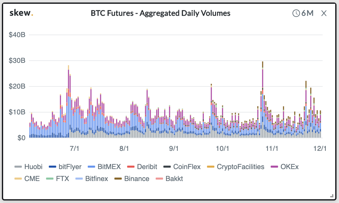 Digital Assets in the Crypto Markets - BTC Futures Aggregated Daily Volumes