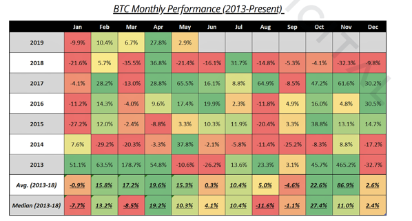 Bitcoin Monthly Performance from 2013 to 2018