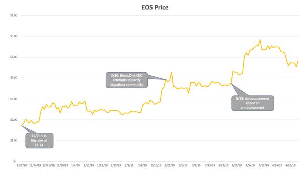 EOS Price Chart YTD