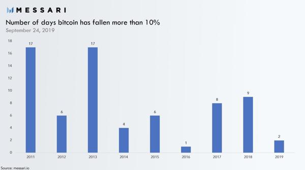 Digital Assets Number Of Days Bitcoin Has Fallen