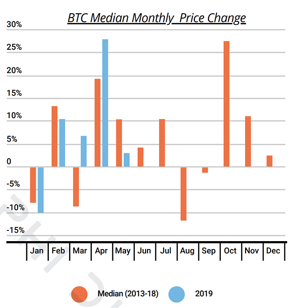 Bitcoin Median Monthly Price Change from 2013 to 2019