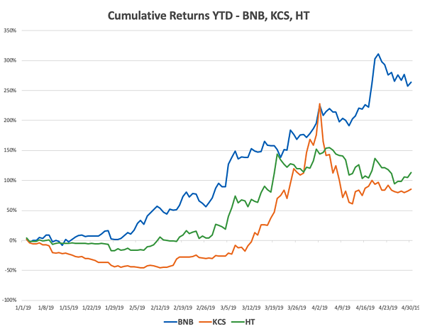 Cumulative Returns 2019 YTD for BNB, KCS and HT