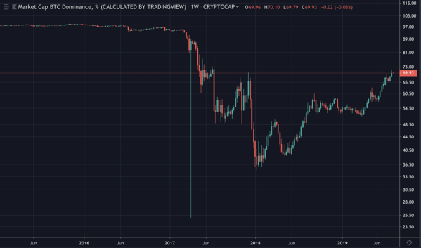 Bitcoin And Cryptocurrency Market Dominance Diluted As Crypto