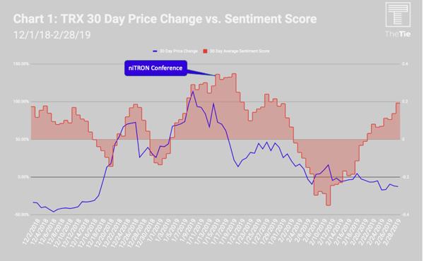 TRX 30 Day Price Change