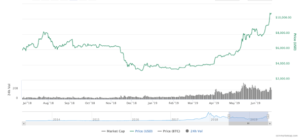 Bitcoin price chart & intraday volatility