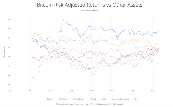 Bitcoin Risk Adjusted Returns from 2013 to 2019