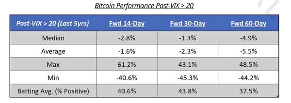Bitcoin performance post VIX