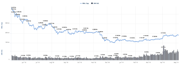 Bitcoin Trade Volumes