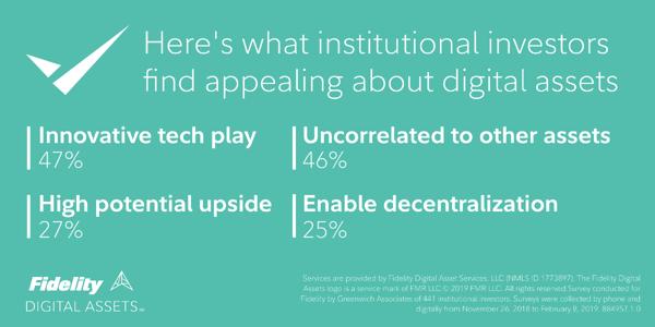 Fidelity Digital Asset Stats for Investors