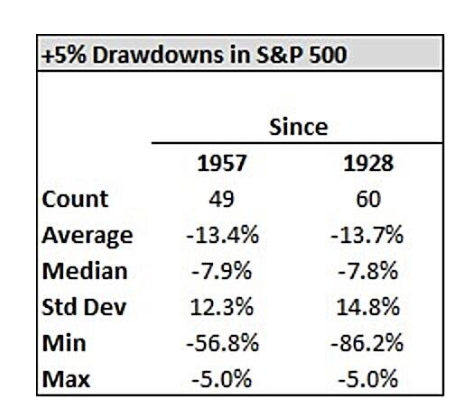 Five Percent Or More Drawdowns In S&P 500