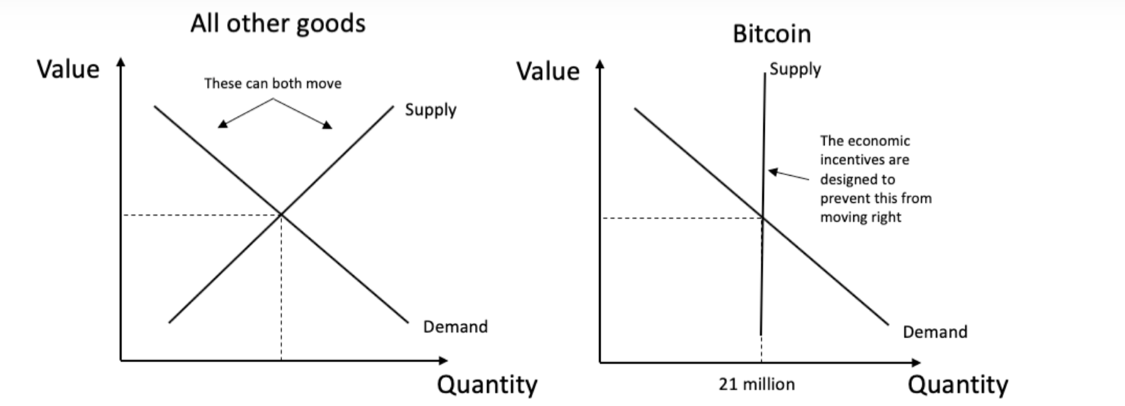 There Ain't Enough Bitcoin (BTC) To Satisfy Demand