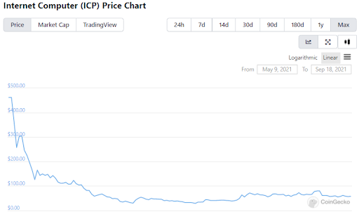 Internet Computer price chart