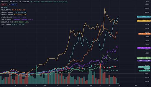 digital asset trends chart