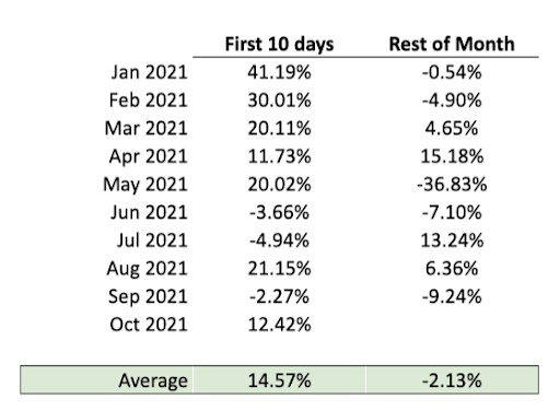 bloomberg galaxy crypto index returns by month