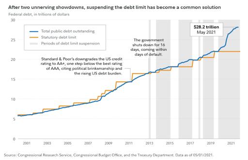 suspending debt limit graphic