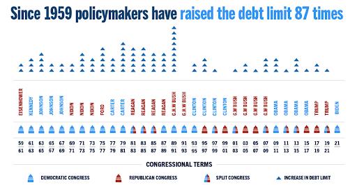 raising debt limit graphic