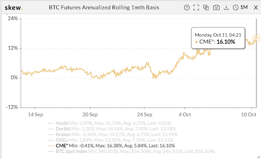 BTC Futures Annualized Rolling 1 Month Basis chart