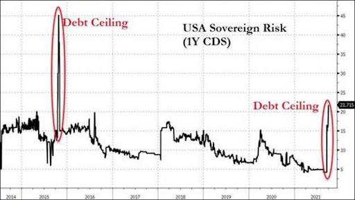 debt ceiling graph
