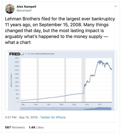 Crypto Market & Largest Bankruptcy