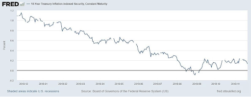 10 Year Treasury Inflation-Indexed Security