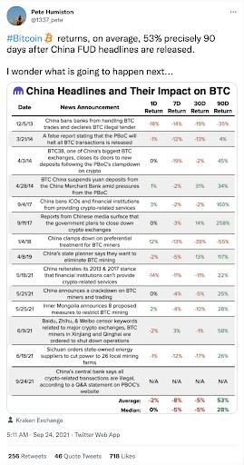 china headlines and impact on BTC chart
