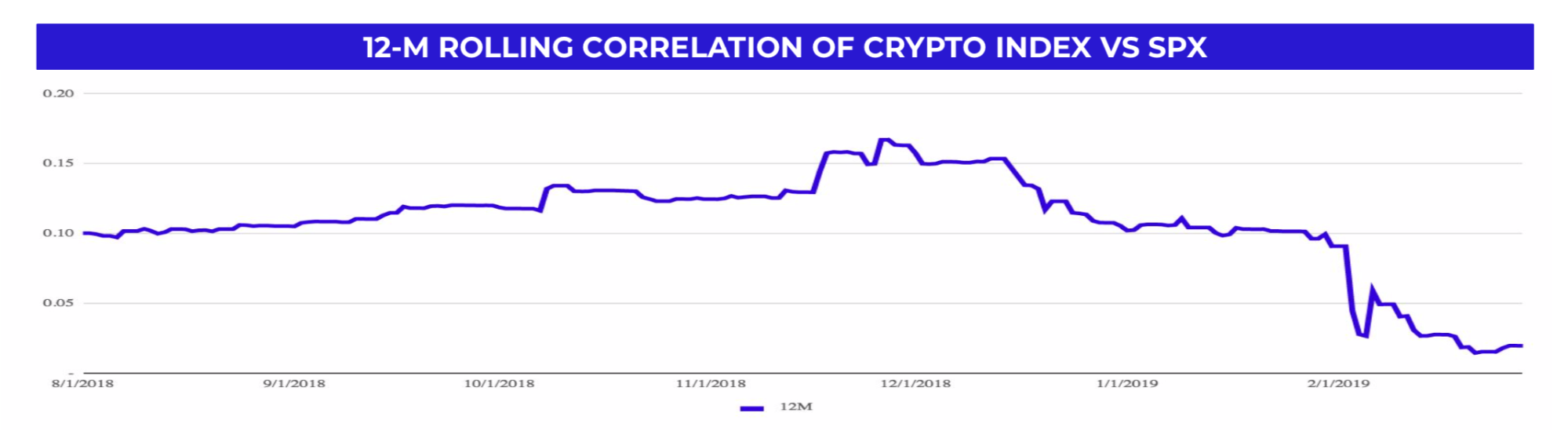 That's Our Two Satoshis: Noticing the Crypto Rally 3 Months after it Started