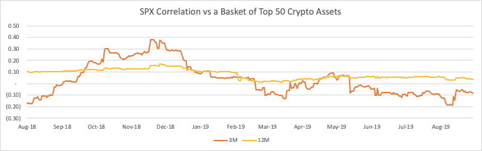 Crypto Investing - SPX Correlation vs Top 50 Crypto Assets Graph